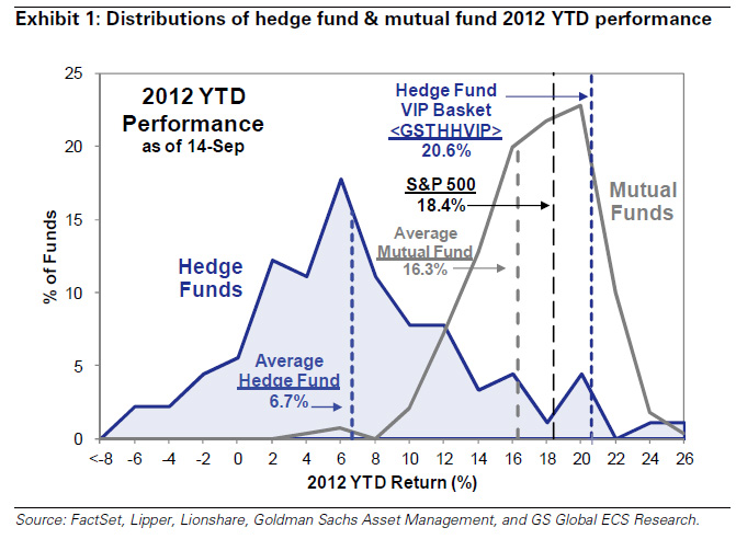 YTD HF performance_1