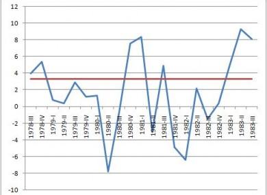 1980s_recession-390x285