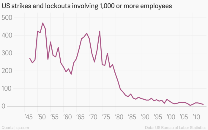 us-strikes-and-lockouts-involving-1-000-or-more-employees-number-of-large-work-stoppages_chartbuilder-1