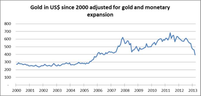 goldadjustedforexpansion