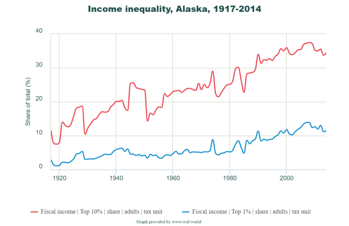 Alaska income inequality